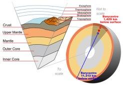 Earth_barycentric_cutaway
