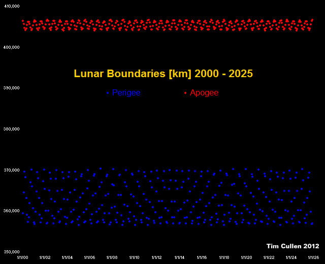 Lunar Apogee and Perigee distance boundaries