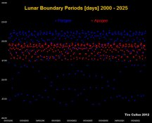 Lunar Apogee and Perigee periods in days