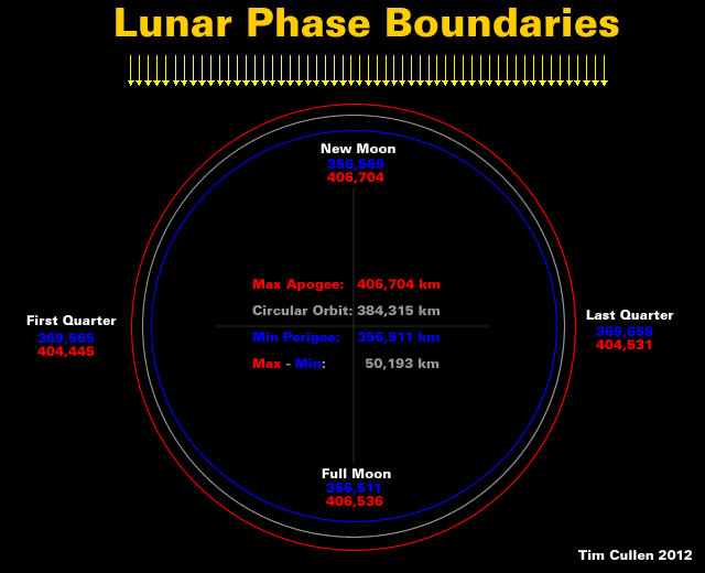 Lunar Phase Boundary Rings in kilometres
