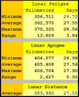 Lunar Apogee and Perigee distances