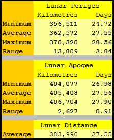 Lunar Apogee and Perigee distances