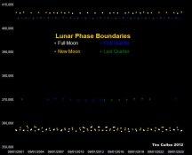 Lunar Phase Boundaries in kilometres