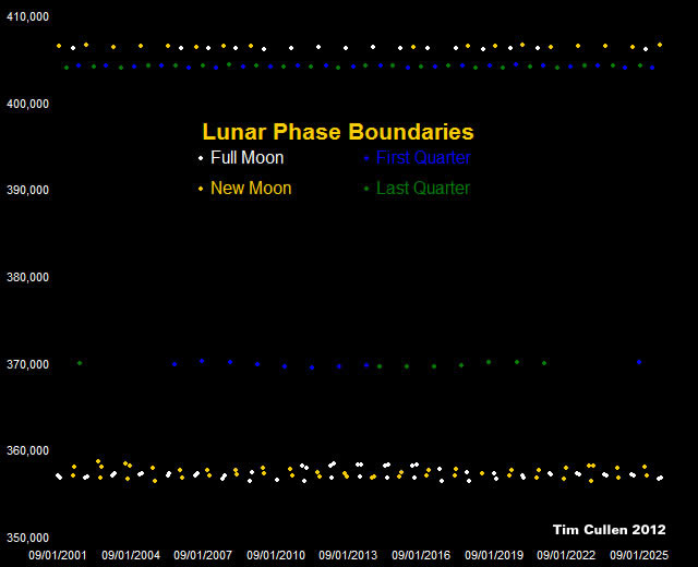 Lunar Phase Boundaries in kilometres