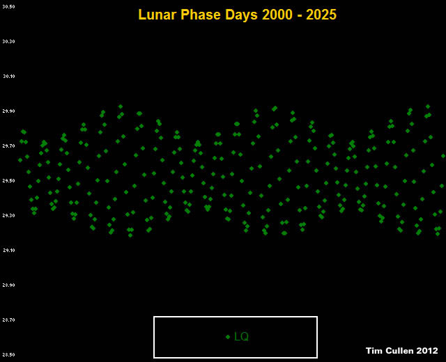 Lunar Phase Days - Last Quarter