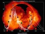 ssn_predict_2012_10_chartist
