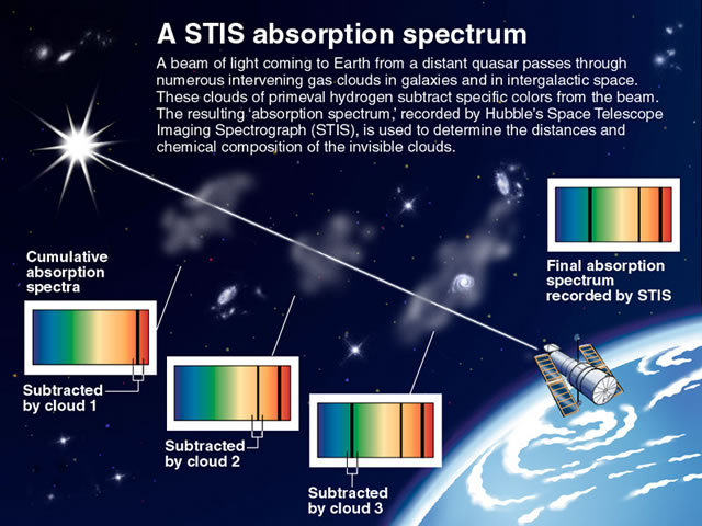 Absorption spectrum observed by the Hubble Space Telescope