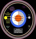 Earths Energy Inputs