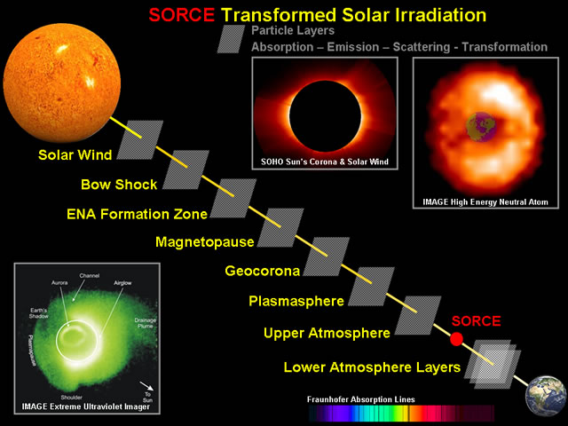 Transformed Solar Irradiation
