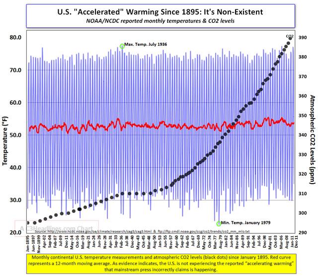 US Temperatures versus CO2