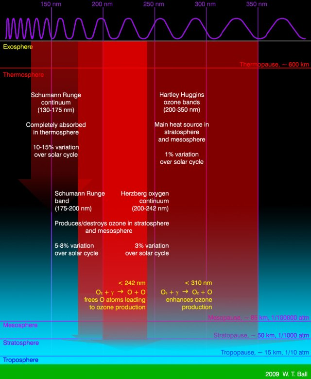 Variability of Ultraviolet Radiation