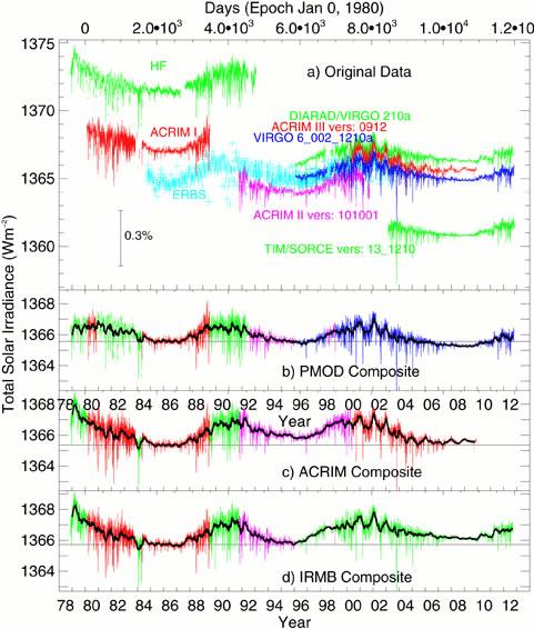 Composite TSI datasets