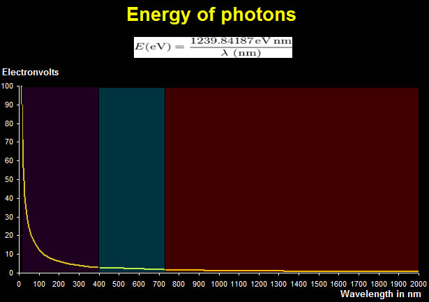 Photon Energy in Electronvolts