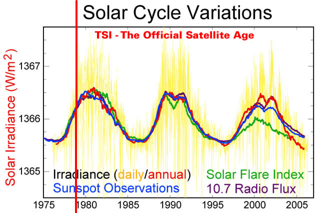 Total Solar Irradiance - Analysis