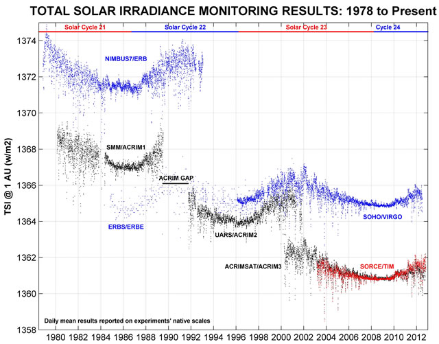 TSI Satellite Observations