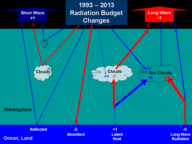 1993-2013 Radiation Budget Changes
