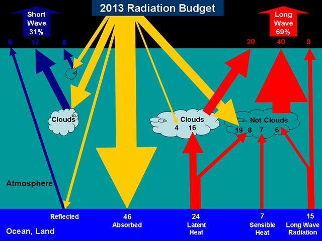 2013 Radiation Budget