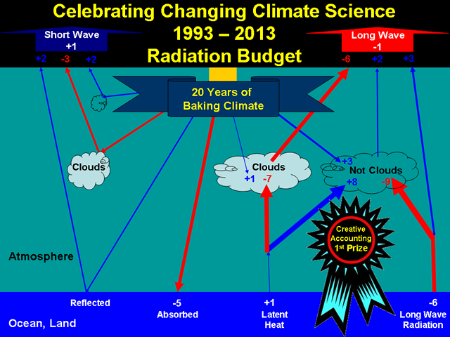 Celebrating Changing Climate Science