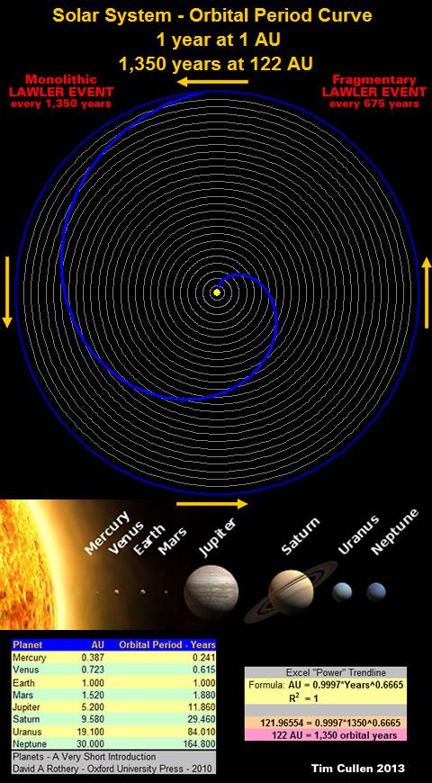 Solar System Orbital Period Curve