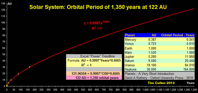 Solar System Orbital Period of 1,350 years at 122 AU