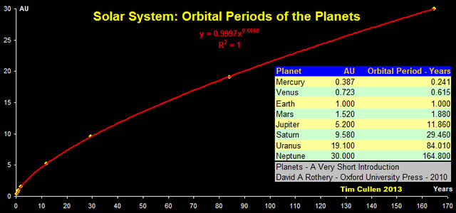Solar System - Orbital Periods of the Planets