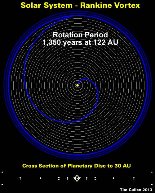 Solar System - Rankine Vortex