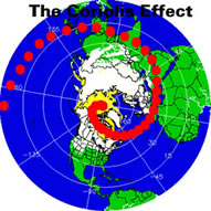 Once you understand that the Coriolis Effect is an optical illusion ...