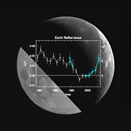 Earth Reflectance - Earthshine