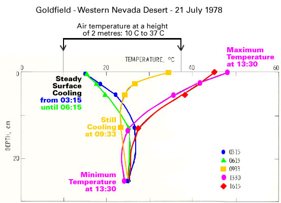 Goldfield NV - Soil Temperature_Anotated