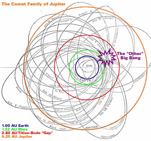 The Comet Family of Jupiter