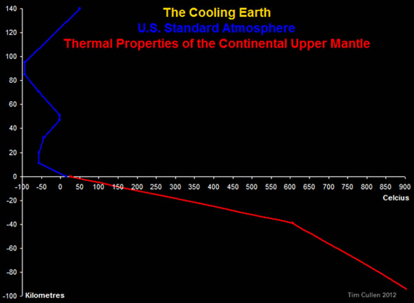 The Cooling Earth