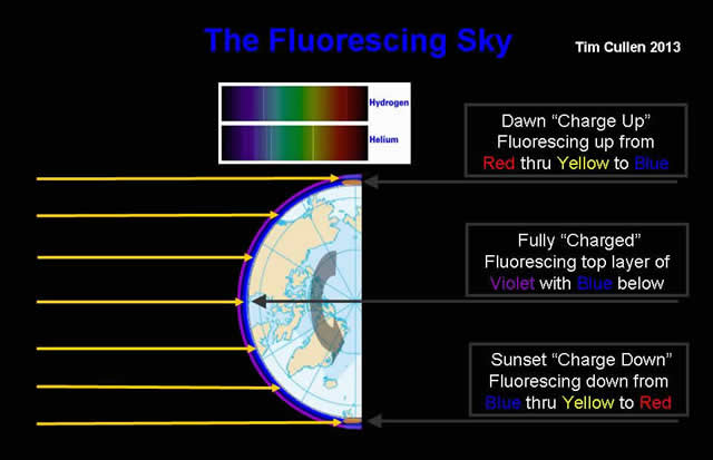 The Fluorescing Sky