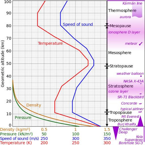US_standard_atmosphere