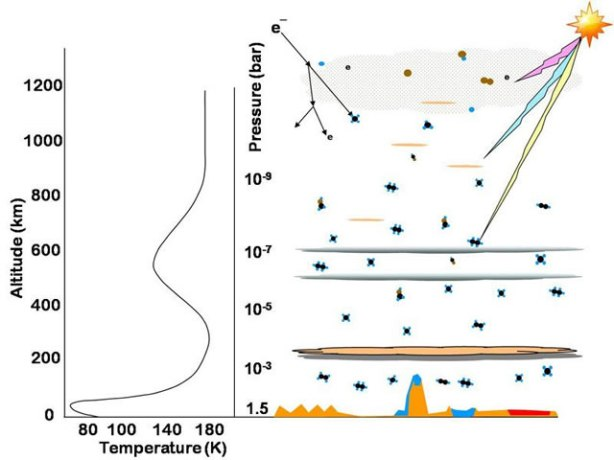 Complex Organic Carbon on Abiotic Solar System Bodies - Titan as a model