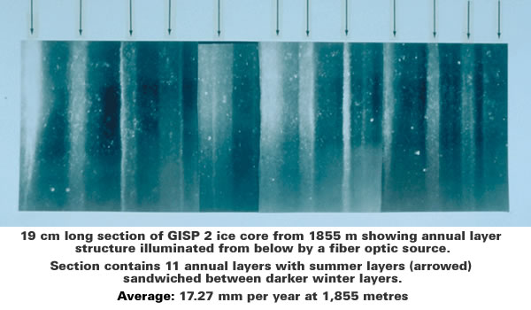 GISP2_1855m_ice_core_layers