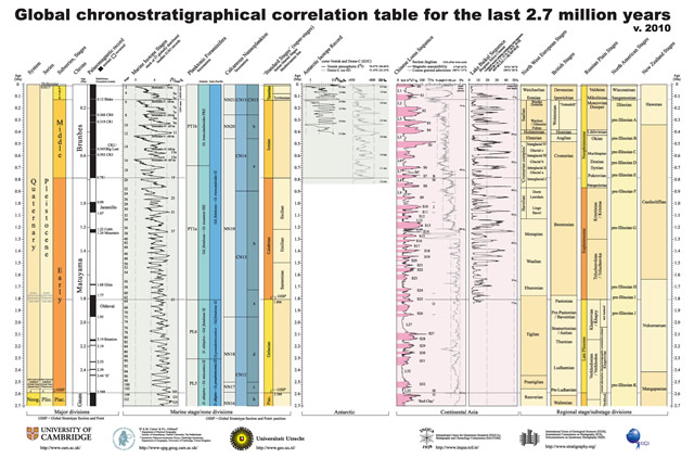 Global chronostratigraphical correlation table for the last 2.7 million years