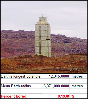 Earth's longest borehole