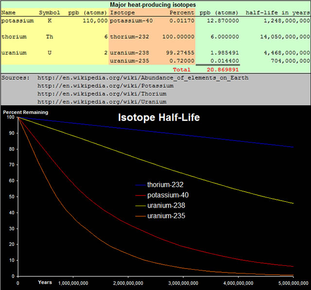 Isotope Half-Life