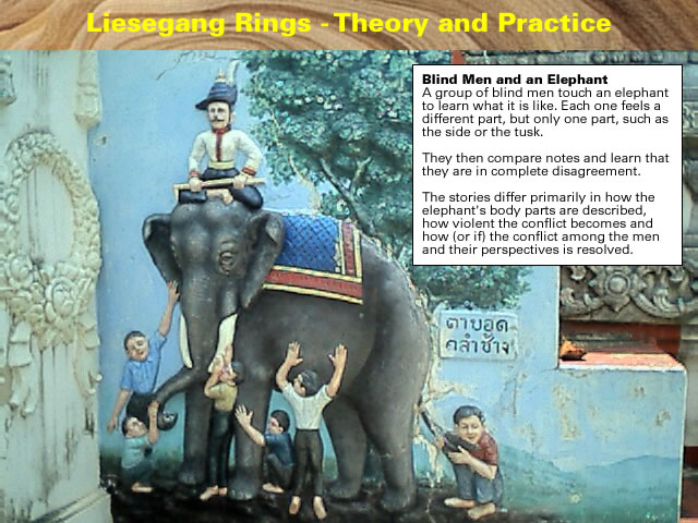 Liesegang Rings - Theory and Practice