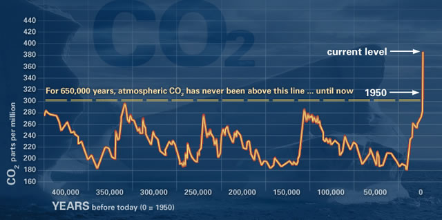 Atmospheric CO2 concentration from 650,000 years ago to near present