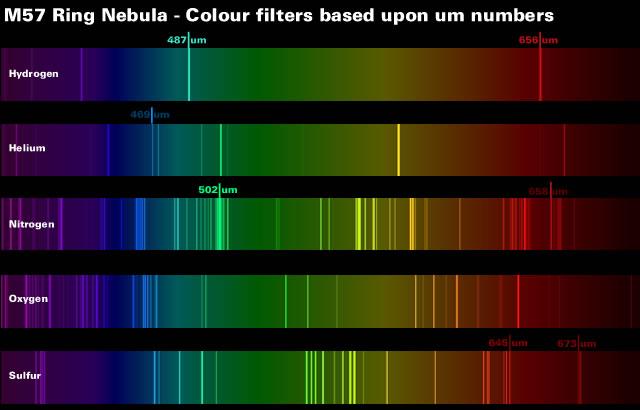 M57 Colour Filters
