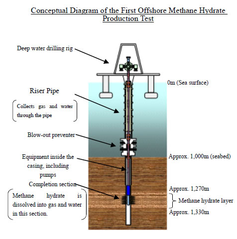 Offshore Methane Hydrate Production Test