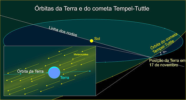 The orbit of comet Tempel-Tuttle intersects with the orbit of Earth