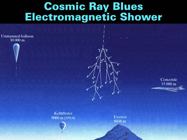Cosmic Electromagnetic Shower