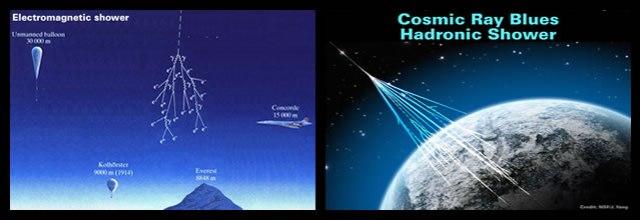 Cosmic Ray Showers
