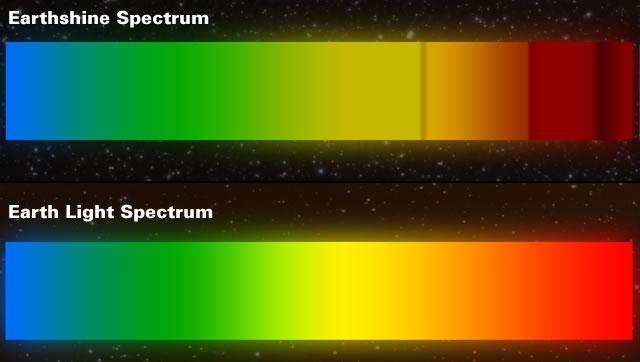 Earthshine Spectrum versus Solar Spectrum