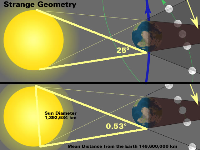 Eclipse Geometry