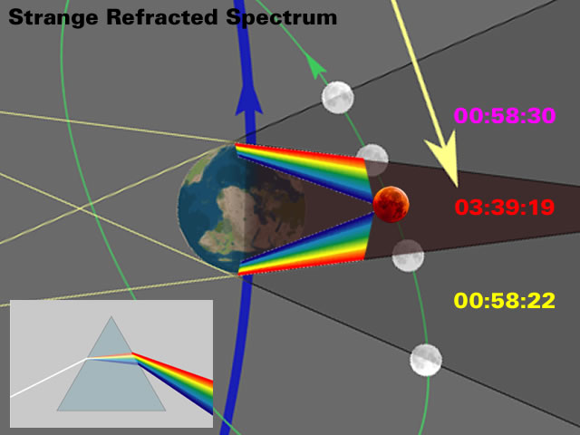 Eclipse Spectrum