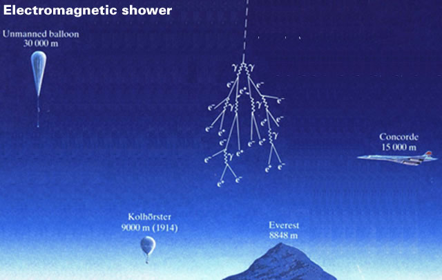 Electromagnetic shower