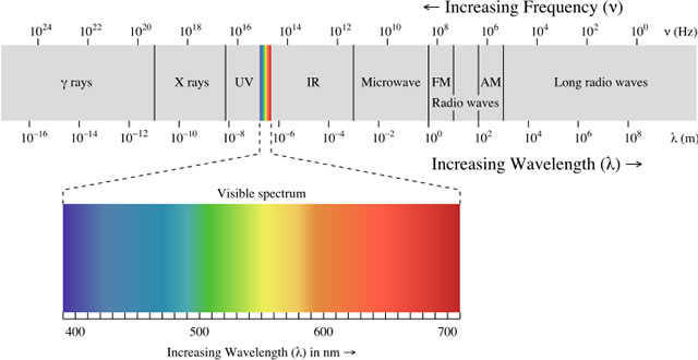 Electromagnetic spectrum with visible light highlighted